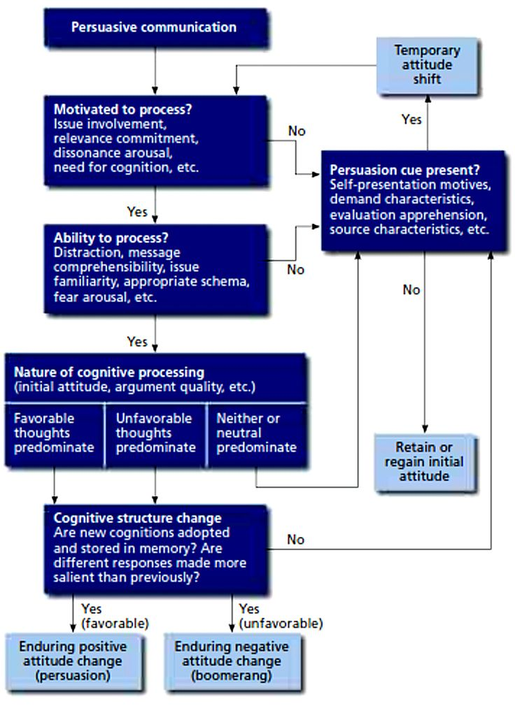 The Elaboration Likelihood Model (ELM) http://sabkepasand.wordpress.com/2012/11/18/chapter-5-the-communication-process/
