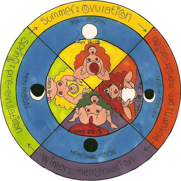 Rueda del ciclo menstrual, que hace una metáfora de los días del ciclo con las estaciones del año. #MenstruaciónConsciente