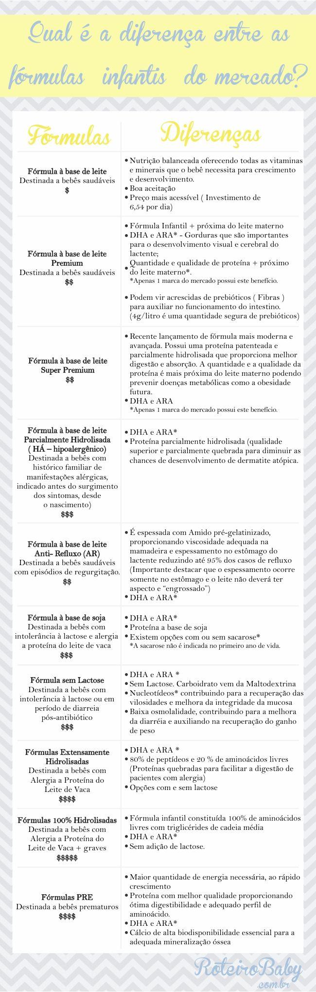 A* – Gorduras que são importantes para o desenvolvimento visual e cerebral do lactente; Quantidade e qualidade de proteína + próximo do leite materno importante para o crescimento e desenvolvimento adequado – Apenas 1 marca do mercado possui este benefício Nucleotídeos – Contribui para a recuperação das vilosidades e melhora da integridade da mucosaA fórmula 1 atende as necessidades nutricionais dos bebês de