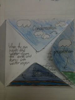 Water cycle foldable from Buzzing with Ms. B: Water, water everywhere
