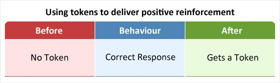 the positive reinforcement techniques of physical education Positive guidance techniques positive guidance techniques collect this article by sk adams |j  the most effective method of managing children's behavior is through the application of positive reinforcement when teaching a new behavior, it is best to reinforce every time the behavior occurs new behaviors require immediate and.