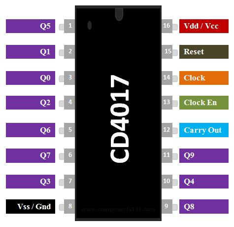 Usability Ic Number Cd4042 7 Stage Binary Counter By The Circuit