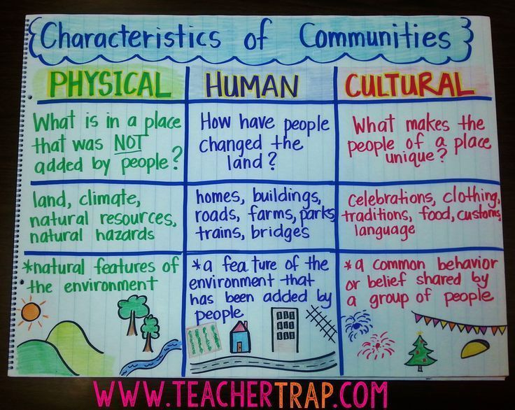 Anchor Chart: Characteristics of Communities