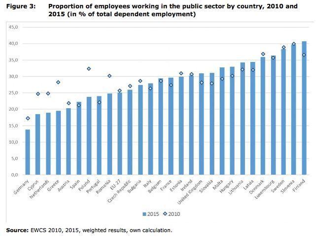 """Ignacio Escolar on Twitter: """"DATOS. Porcentaje de funcionarios respecto al total de trabajadores. Contra el cliché, en España no hay tantos https://t.co/UFxJbLvjLY https://t.co/aiT3VbC1rT"""""""