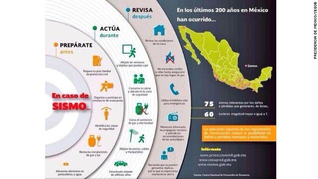 Sismo de magnitud 7,5 sacude México – CNN en Español: Ultimas Noticias de Estados Unidos, Latinoamérica y el Mundo, Opinión y Videos - CNN.com Blogs