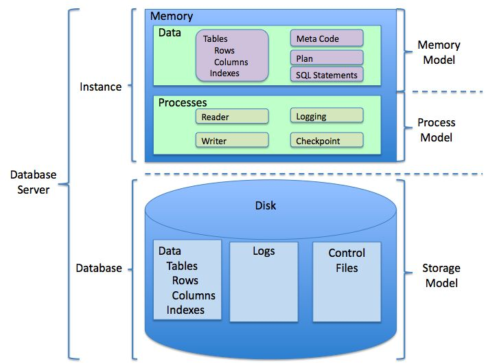 RDBMS structure - Relational database management system - Wikipedia, the free encyclopedia
