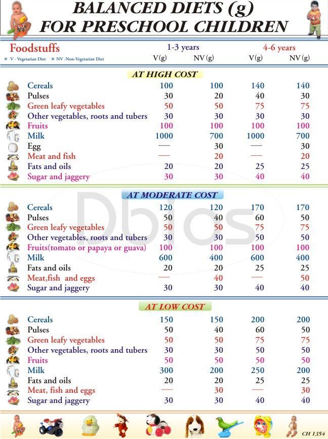 Indian Diet Chart For Preschoolers