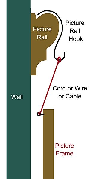 Some Picture Rail Hanging Options | UK Picture Framing Supplies Blog