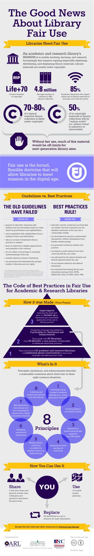 18 best library resource pins images on pinterest curriculum the good news about library fair use infographic to accompany the code of best practices in fair use association of research libraries arl fandeluxe Choice Image