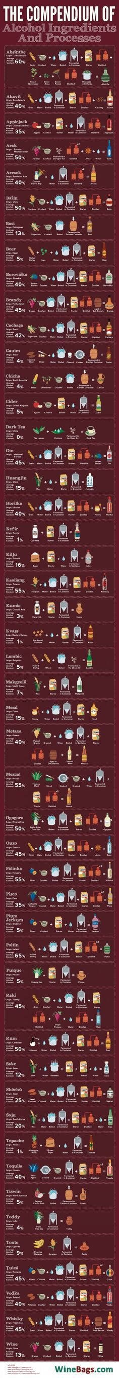 How the most popular alcoholic drinks around the world are made