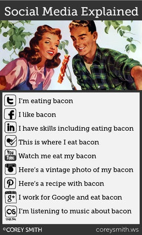 Social Media Explained i finally get it!! I couldnt explain twitter.to my.mom.bcuz i dont have one now i have a way to explain!