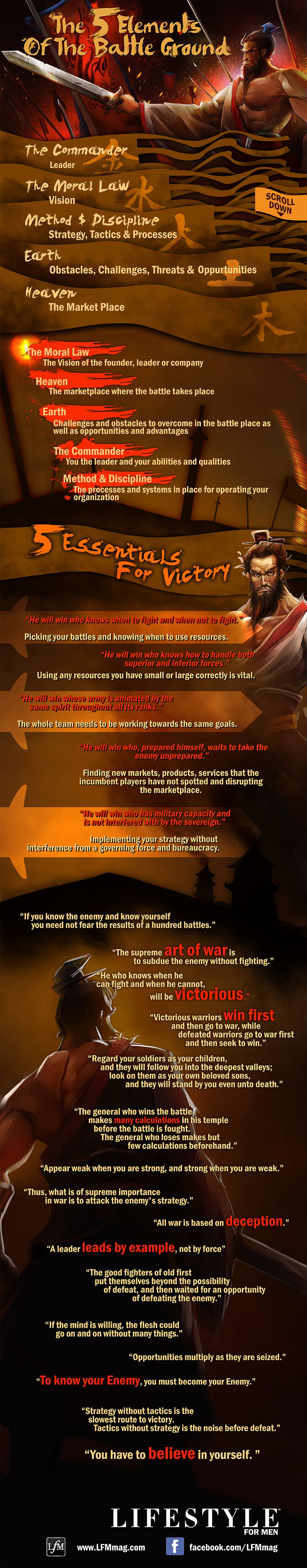 Sun Tzu Art Of War Infographic - The Art Of War Decoded As An Infographic By Lifestyle For Men Magazine
