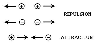 The Strong Force; or strong interaction  (strong nuclear force, or color force) is one of the four fundamental interactions of nature, the others being electromagnetism, the weak interaction and gravitation. At atomic scale, it is about 100 times stronger than electromagnetism, which in turn is orders of magnitude stronger than the weak force interaction and gravitation.