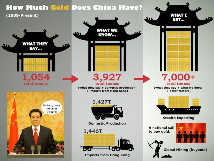 How much gold does china have infographic examples