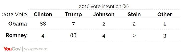 Elecciones americanas: el triunfo del partidismo