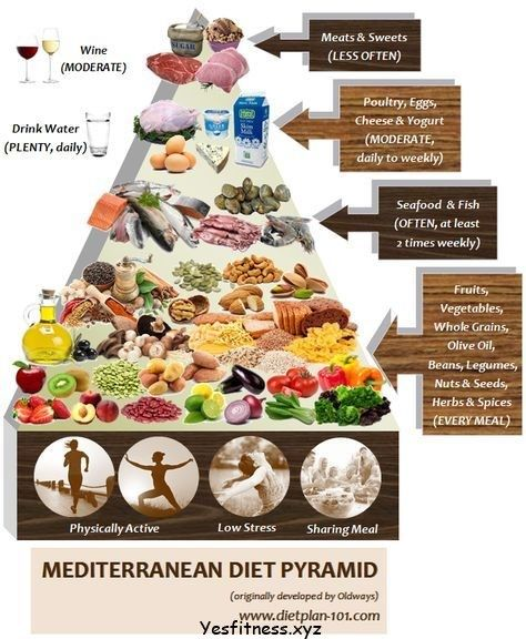 Mediterranean Diet Not A Diet But A Healthy Living Lifestyle