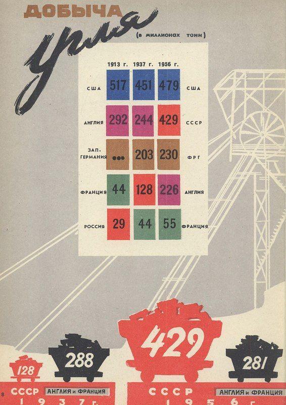 """Альбом инфографики """"СССР и капстраны"""" 1963 г."""