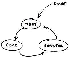 Test Güdümlü Yazılım Geliştirme