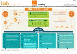 IAB Spain - Infografia #RedesPublicitarias