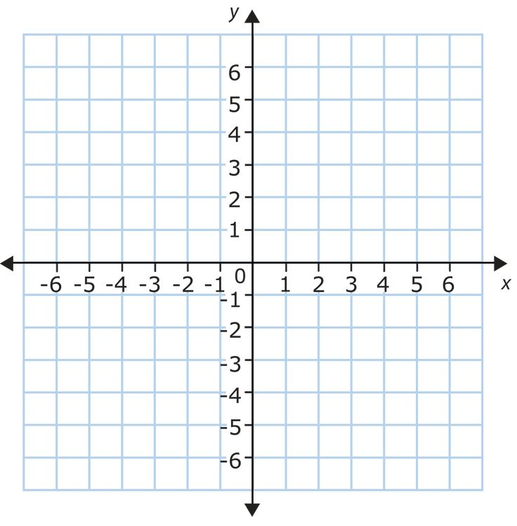Interactive Coordinate Plane For Smartboards.