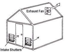 Greenhouse Fan & Shutter                                                                                                                                                                                 More