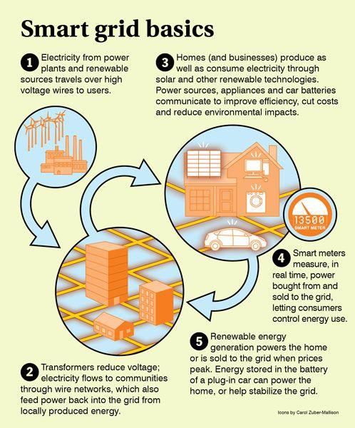 Smart grid basics 101