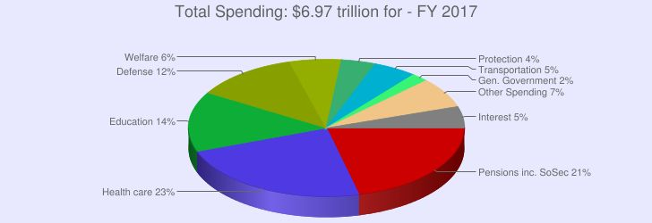 US Government Spending - Numbers Charts Analysis History