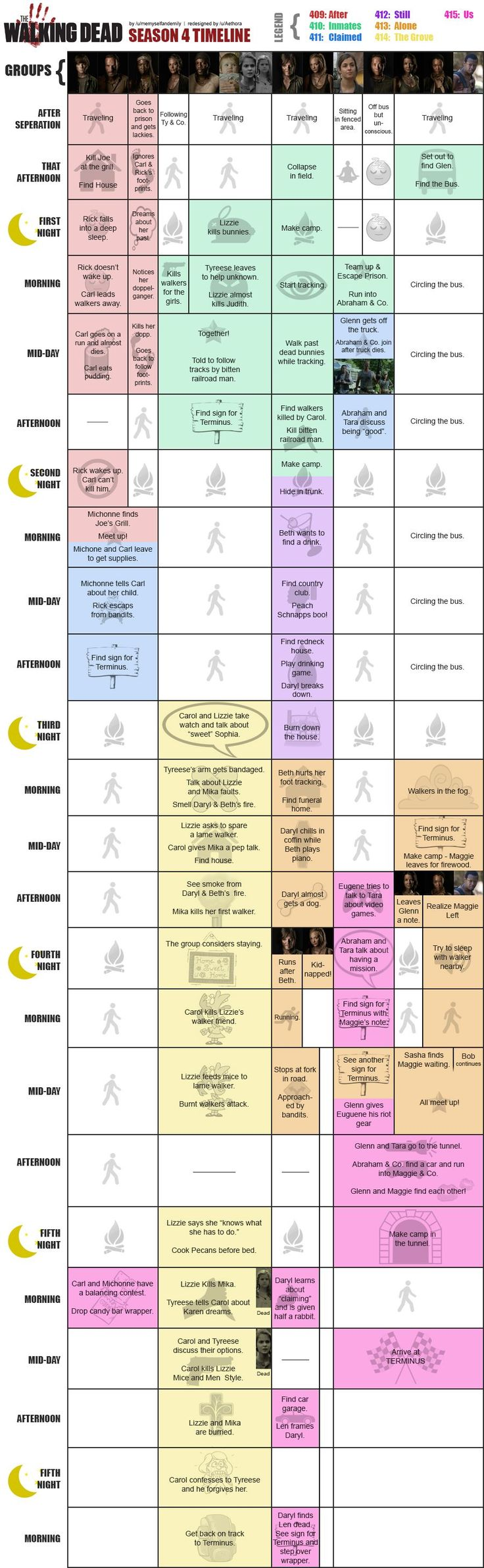 The Walking Dead Season 4 Timeline as of episode 15, us