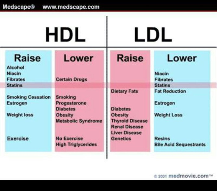 hdl and ldl However, it could also be argued that if ldl cholesterol levels are reduced to  very low levels, low hdl cholesterol levels may no longer be relevant to date,  this.