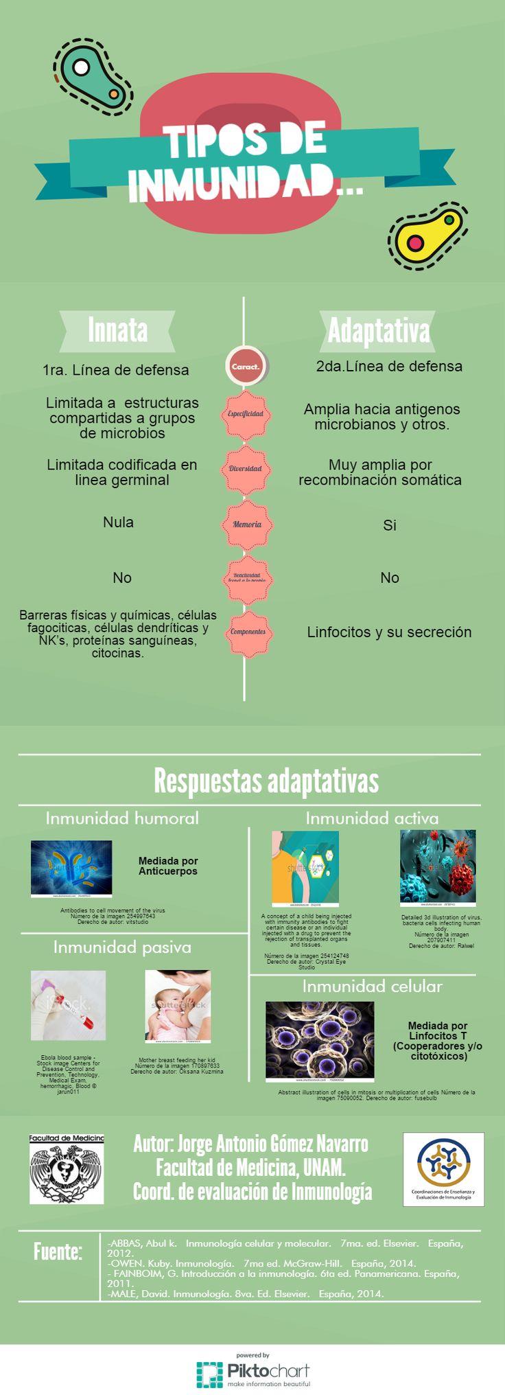 Tipos de inmunidad