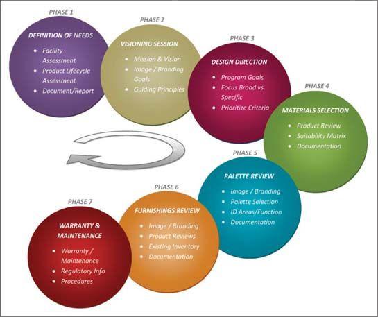 Interior Design Master Planning For Healthcare Facilities