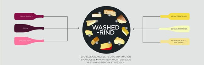 Washed-rind Try: Epoisses, Langres, Livarot, Mahon, Maroilles, Munster, Pont L'Eveque, Stinking Bishop, Taleggio Pair with: Spy Valley, Gewürztraminer 2016