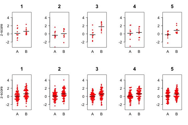 Using simulations to understand the importance of sample size