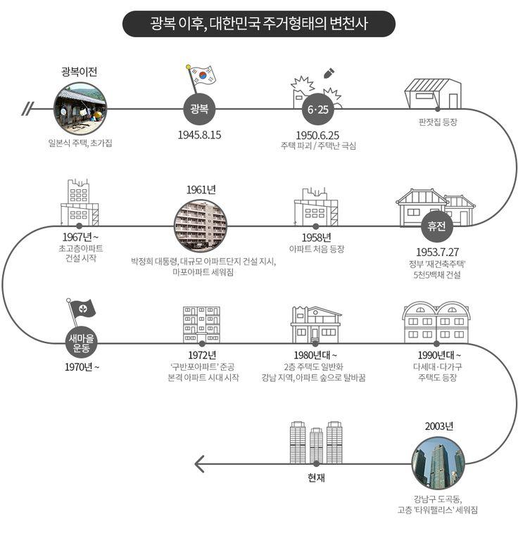 [주거(住居)로 본 70년] 초가집, 판잣집, 불란서 주택, 아파트… - 1등 인터넷뉴스 조선닷컴 - 큐레이션