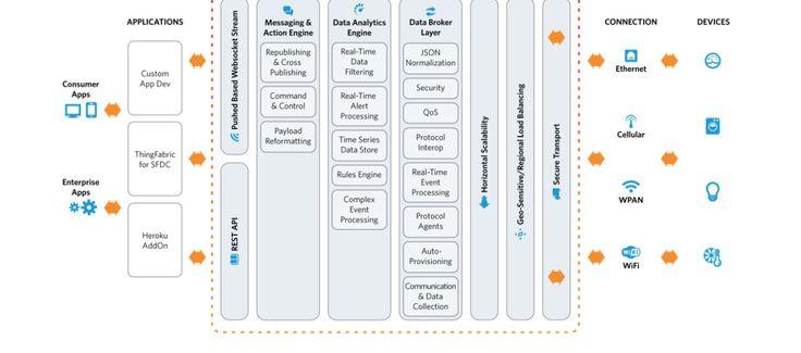 La plate-forme ThingFabric développée par 2lemetry analyse les données sur tous les systèmes existants. Crédit: D.R