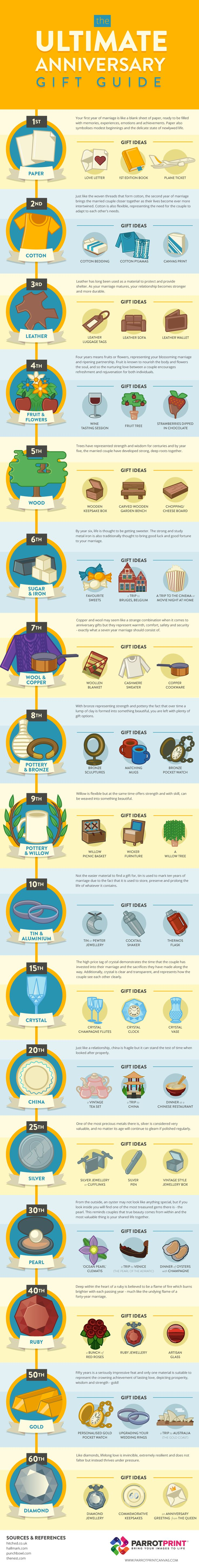 Infographic: The Ultimate Anniversary Gift Guide - DesignTAXI.com