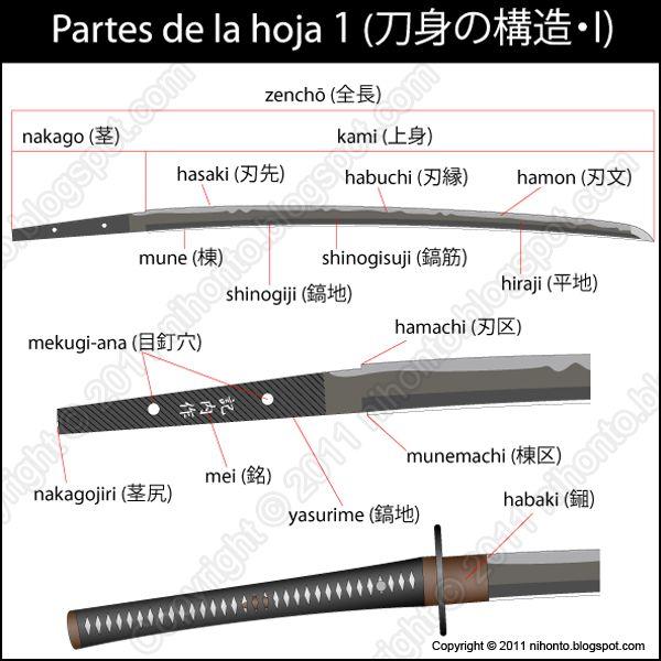 Blog dedicado al estudio y apreciación de las espadas japonesas, koshirae, tsuba y menuki.