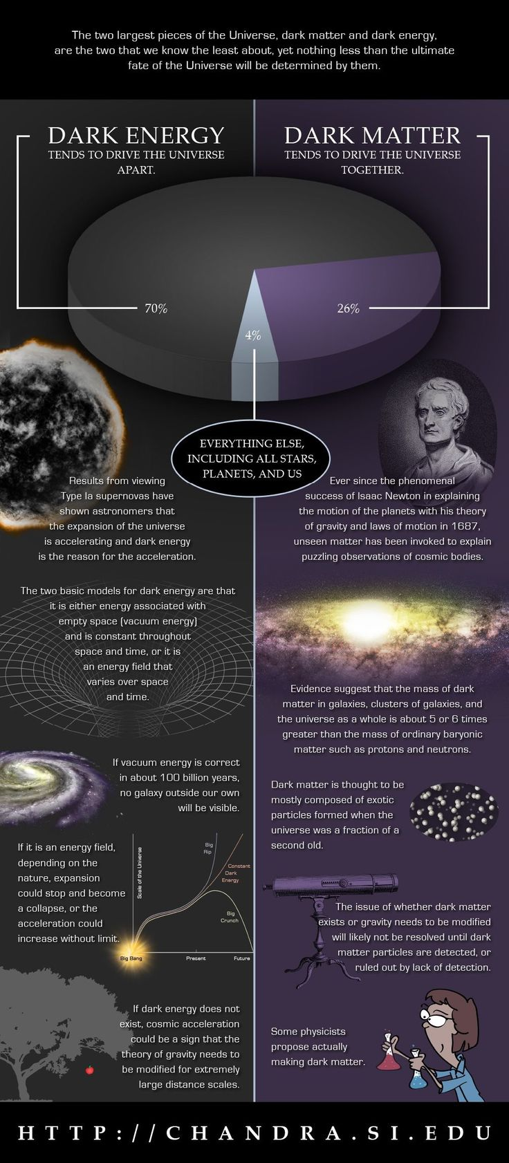 Scientists puzzled for decades as to why their equations did not explain the observed universe and why the infinitesimally small scale did not match the astronomically large universe ? Then then factored in Dark matter and it's polar opposite Dark energy and then computer simulations make sense BUT it's all theory, since Dark material cannot be observed but its effect on visible celestial bodies confirm their existence through billions of pieces of data extrapolated by astronomers number…