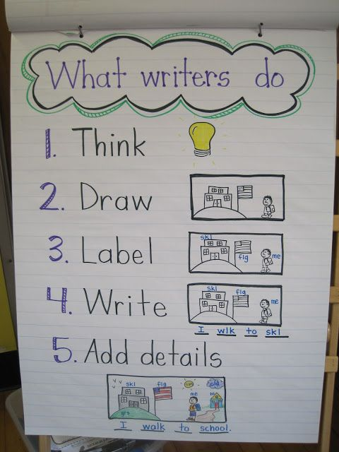 Mrs. Jones's Kindergarten: We are writers & readers  I love the pictures for our visual learners.  I think I will make one of these for my writing station.
