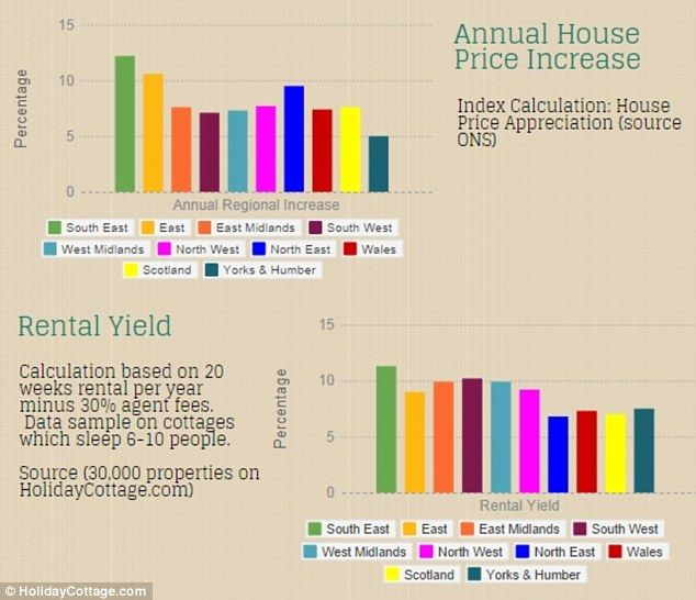 Both house price increases and rental yields were highest in the South East, the study fou...