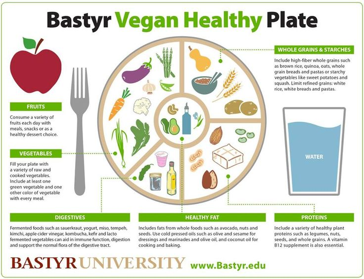 vegan healthy plate Healthy plate, Rice nutrition facts