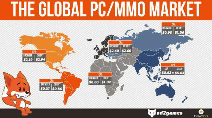 Data from Newzoo and Ad2Games shows the massively multiplayer online game market is thriving.
