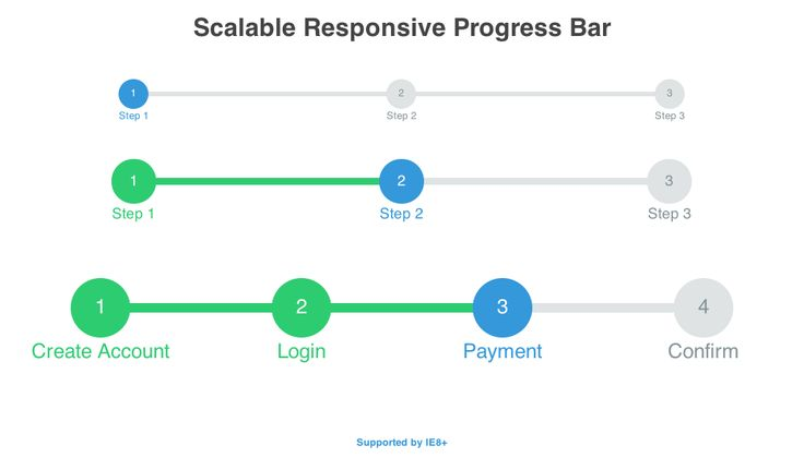 A simple, scalable, responsive progress bar. Supported by IE8+. Coded by mattdrose  - posted under Coding tagged with: Code, CSS, CSS3, Flat, Free, HTML, HTML5, Progress, Resource, Responsive, Snippets, Steps, Web Design, Web Development by Fribly Editorial