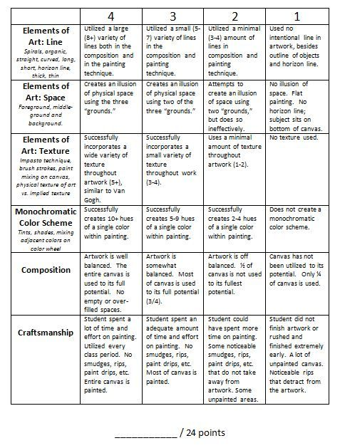 Van Gogh Rubric and entire unit of instruction.   Common Core. Art Room 104