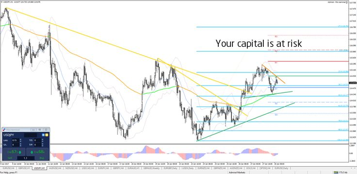 EUR/USD, USD/JPY Breakout Trade Setups http://buff.ly/2jMISN4 #AMtrading #forex #trade #fx #money - Your capital is at risk