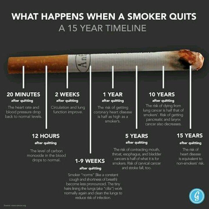stop smoking today....
