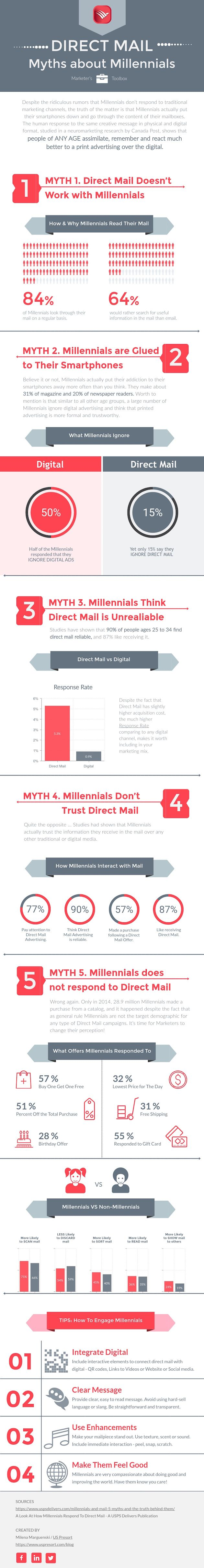 Millennials and Direct Mail
