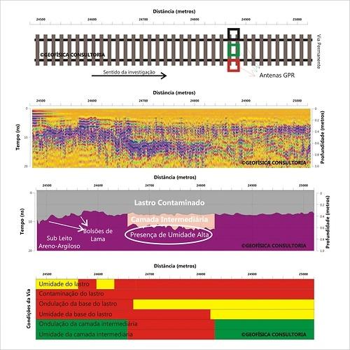 Processamento de dados de Geofísica:  GPR (Ground Penetrating Radar) aplicado à avaliação do estado de linhas férreas.