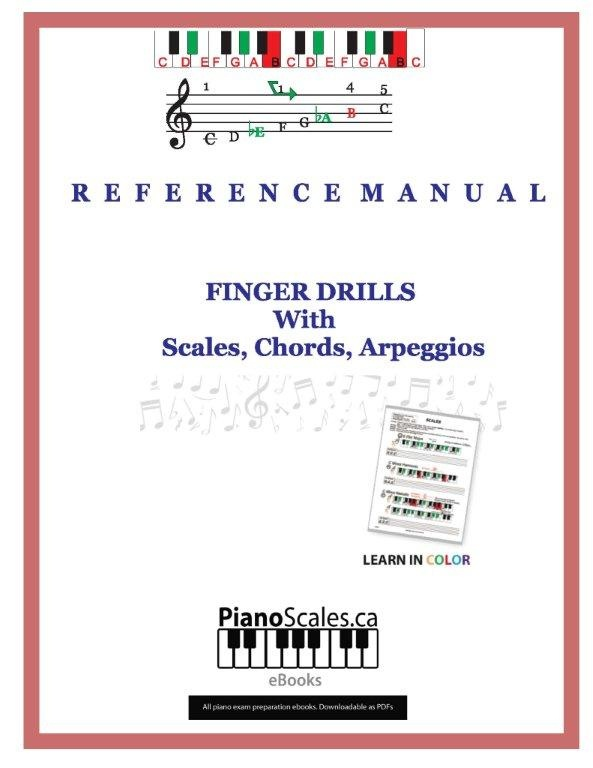 Learn all piano scales and chords in color