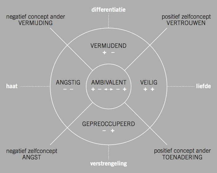 Werken met hechtingsstoornissen | Kempler instituut Nederland